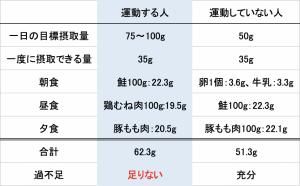 タンパク質 摂取 量 計算